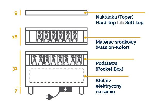meble marzenie ŁÓŻKO KONTYNENTALNE MARIO ELECTRIC SOFT-TOP